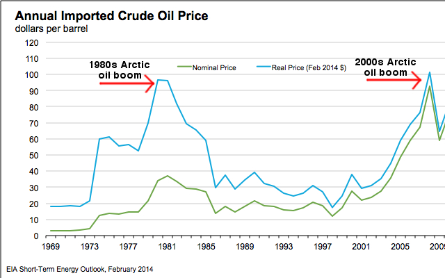 Arctic oil exploration activities correlate with the price of a barrel of oil.