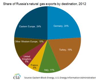 natural_gas_exports