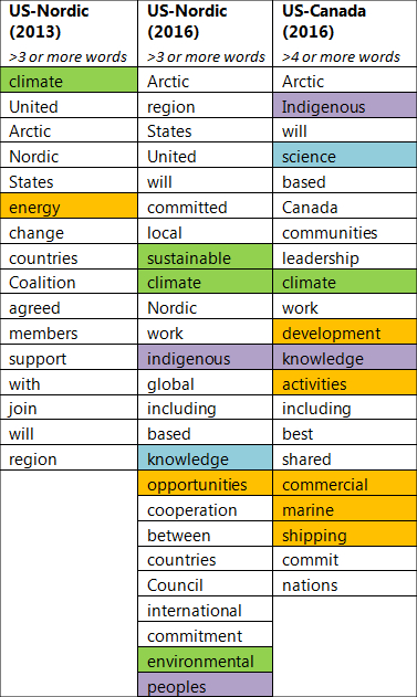 US-Nordic-Canada-Statements-Word-Count