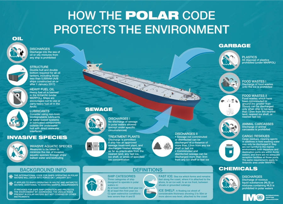 Poster of the Polar Code's regulations pertaining to the environment.